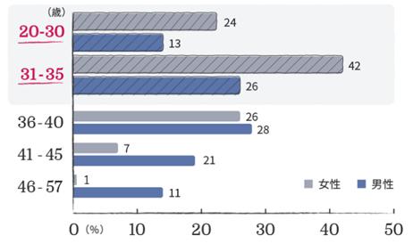 ゼクシィ縁結びエージェント年齢の割合