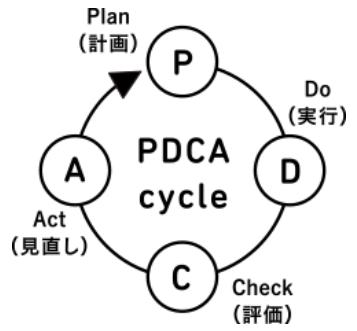 パートナーエージェント婚活PDCA