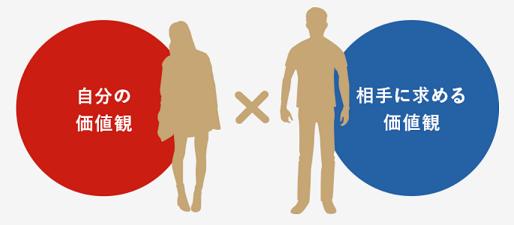 パートナーエージェント婚活EQ診断イメージ図