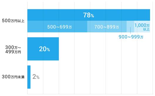 ツヴァイ会員年収500万以上割合