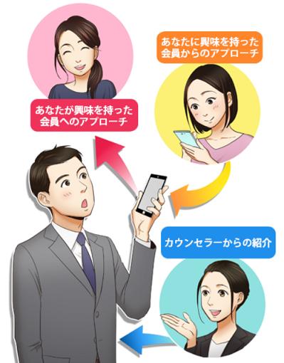 IBJメンバーズ出会い方イメージ